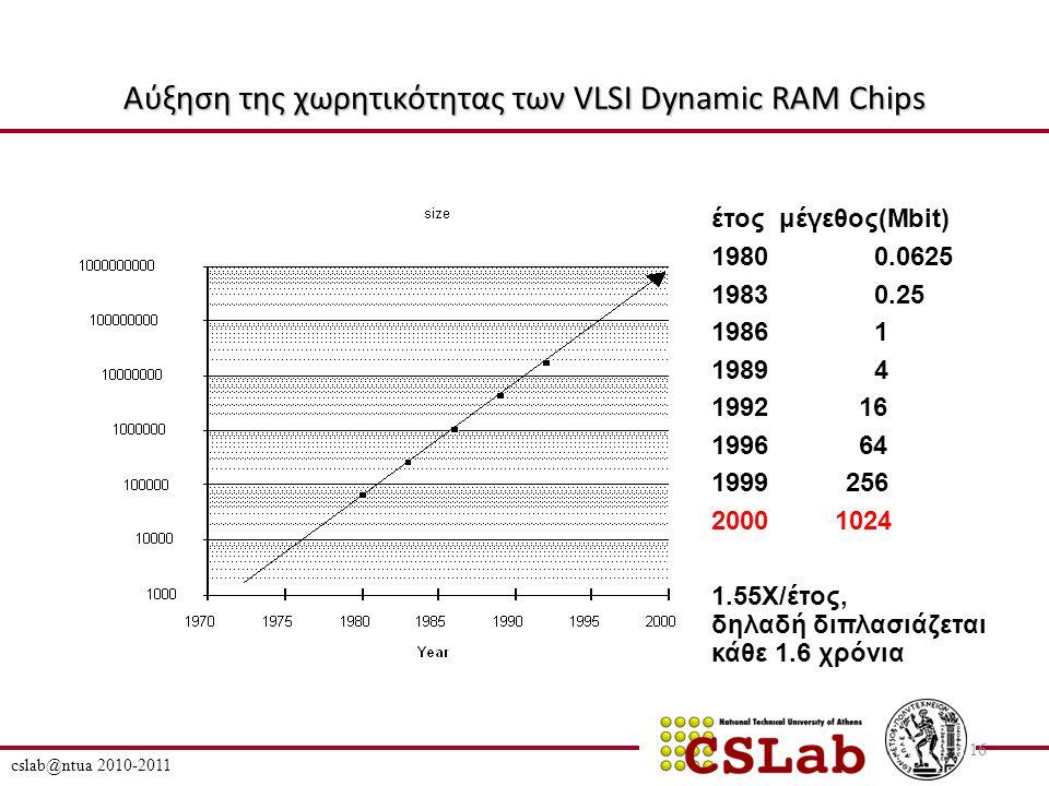 Αύξηση της χωρητικότητας των VLSI Dynamic RAM Chips cslab@ntua 2010-2011 16 έτος μέγεθος(Mbit) 19800.0625 19830.25 19861 19894 199216 199664 1999256 2000 1024 1.55X/έτος, δηλαδή διπλασιάζεται κάθε 1.6 χρόνια