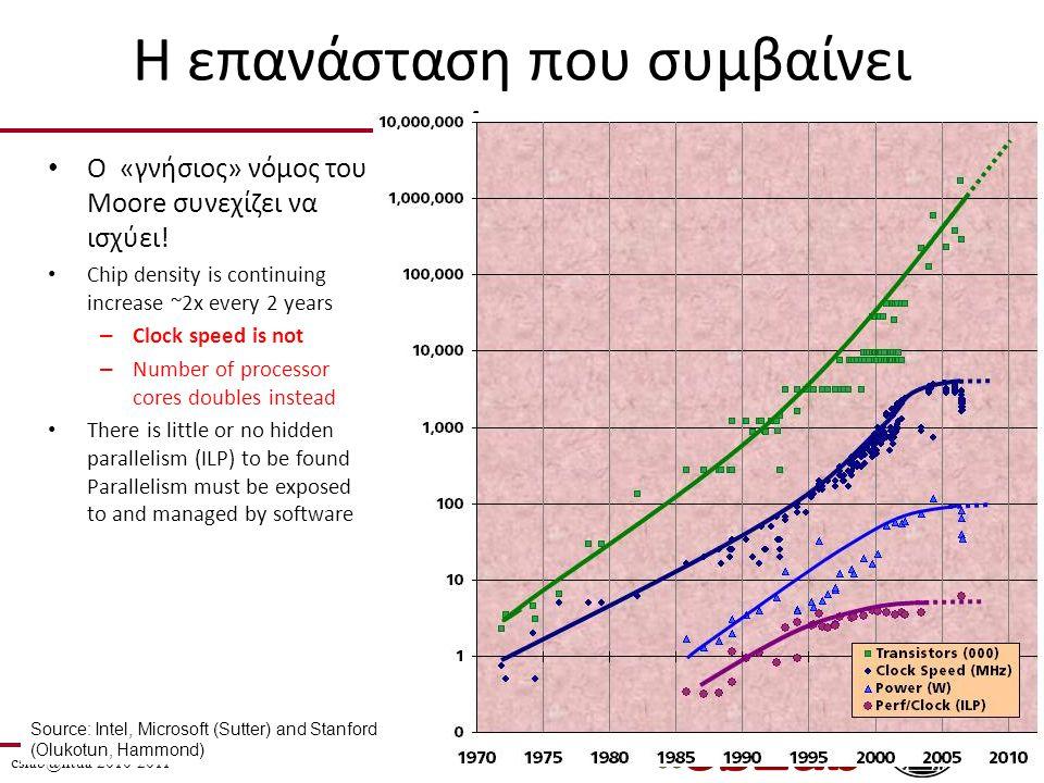 Η επανάσταση που συμβαίνει σήμερα O «γνήσιος» νόμος του Moore συνεχίζει να ισχύει.