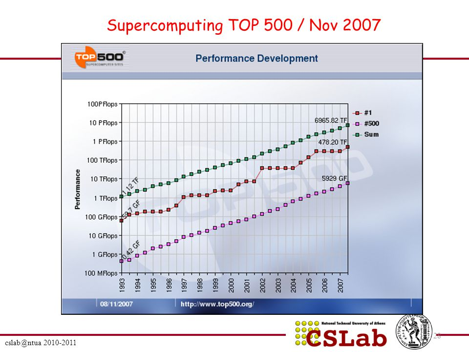 cslab@ntua 2010-2011 28 Supercomputing TOP 500 / Nov 2007