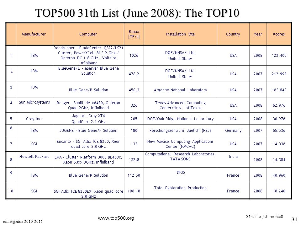 cslab@ntua 2010-2011 31 31 th List / June 200 8 www.top500.org TOP500 31th List (June 2008): The TOP10 ManufacturerComputer Rmax [TF/s] Installation S