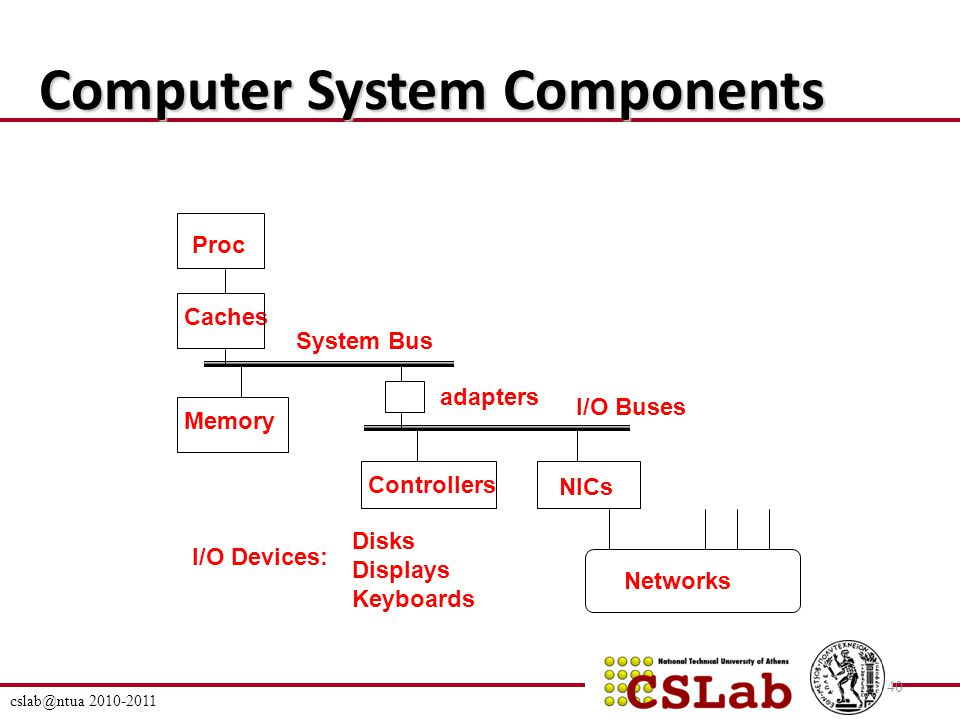 cslab@ntua 2010-2011 40 Computer System Components Proc Caches System Bus Memory I/O Devices: Controllers adapters Disks Displays Keyboards Networks NICs I/O Buses