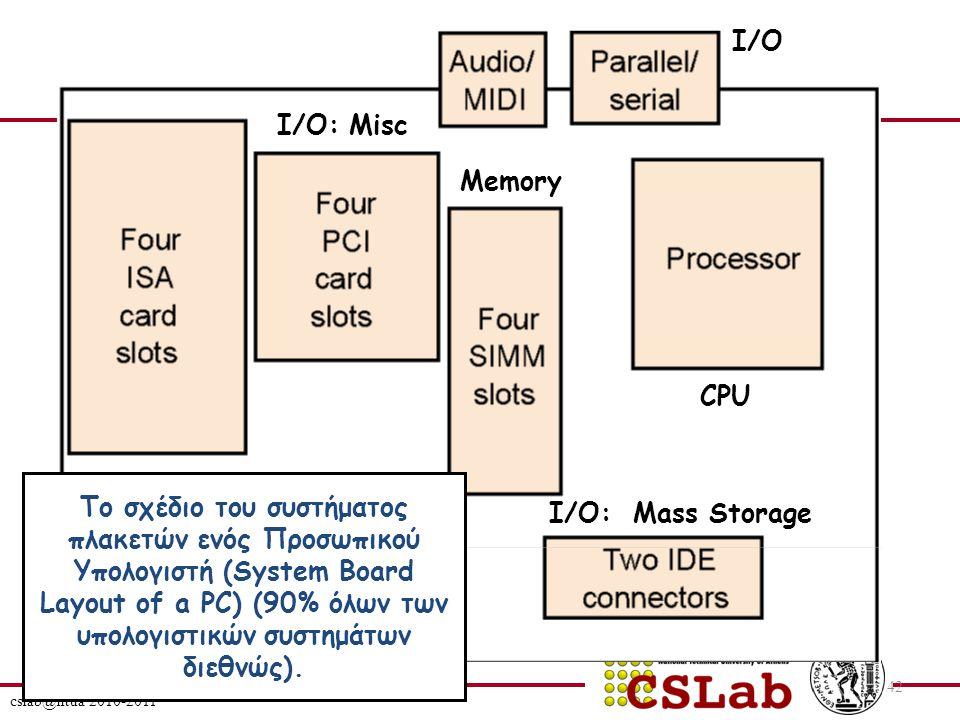 cslab@ntua 2010-2011 42 Το σχέδιο του συστήματος πλακετών ενός Προσωπικού Υπολογιστή (System Board Layout of a PC) (90% όλων των υπολογιστικών συστημάτων διεθνώς).