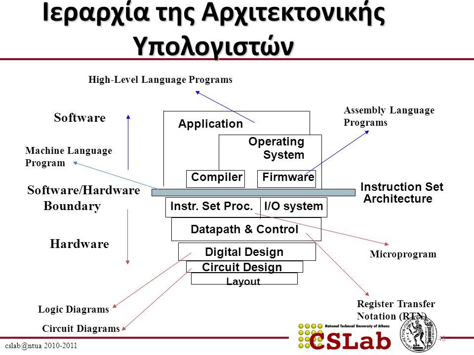 cslab@ntua 2010-2011 48 Ιεραρχία της Αρχιτεκτονικής Υπολογιστών I/O systemInstr.