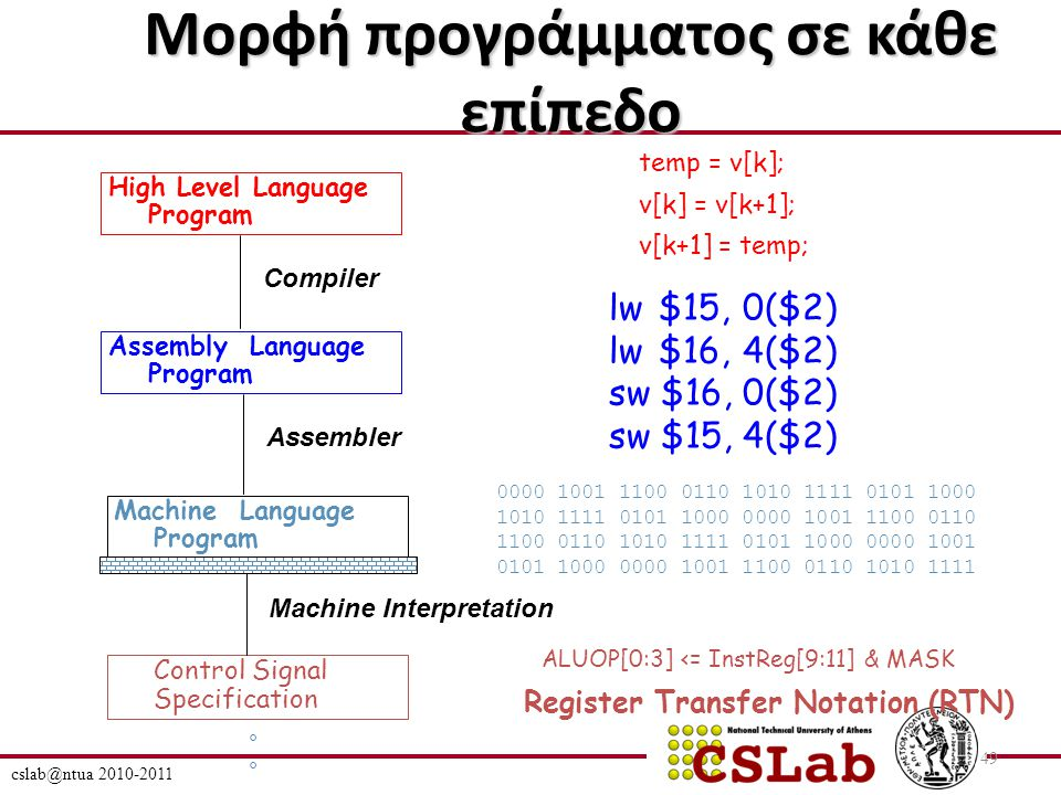 cslab@ntua 2010-2011 49 Μορφή προγράμματος σε κάθε επίπεδο High Level Language Program Assembly Language Program Machine Language Program Control Signal Specification Compiler Assembler Machine Interpretation temp = v[k]; v[k] = v[k+1]; v[k+1] = temp; lw $15, 0($2) lw $16, 4($2) sw $16, 0($2) sw $15, 4($2) 0000 1001 1100 0110 1010 1111 0101 1000 1010 1111 0101 1000 0000 1001 1100 0110 1100 0110 1010 1111 0101 1000 0000 1001 0101 1000 0000 1001 1100 0110 1010 1111 °°°° ALUOP[0:3] <= InstReg[9:11] & MASK Register Transfer Notation (RTN)