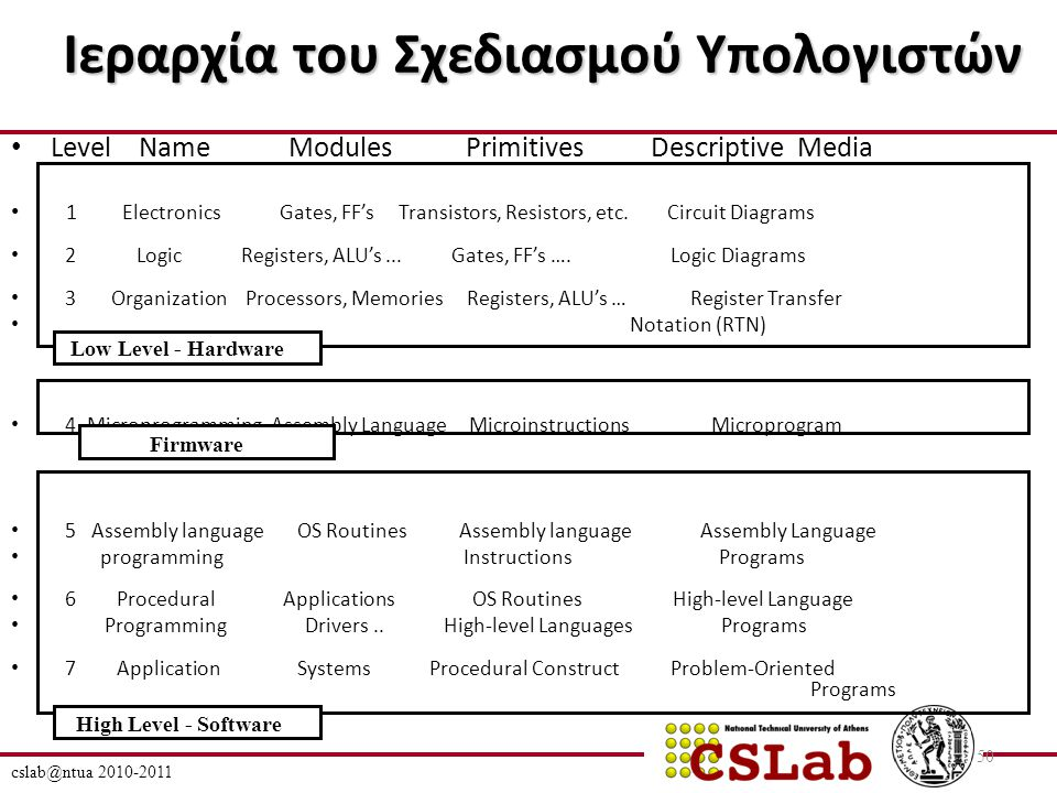 cslab@ntua 2010-2011 50 Ιεραρχία του Σχεδιασμού Υπολογιστών Level Name Modules Primitives Descriptive Media 1 Electronics Gates, FF's Transistors, Resistors, etc.