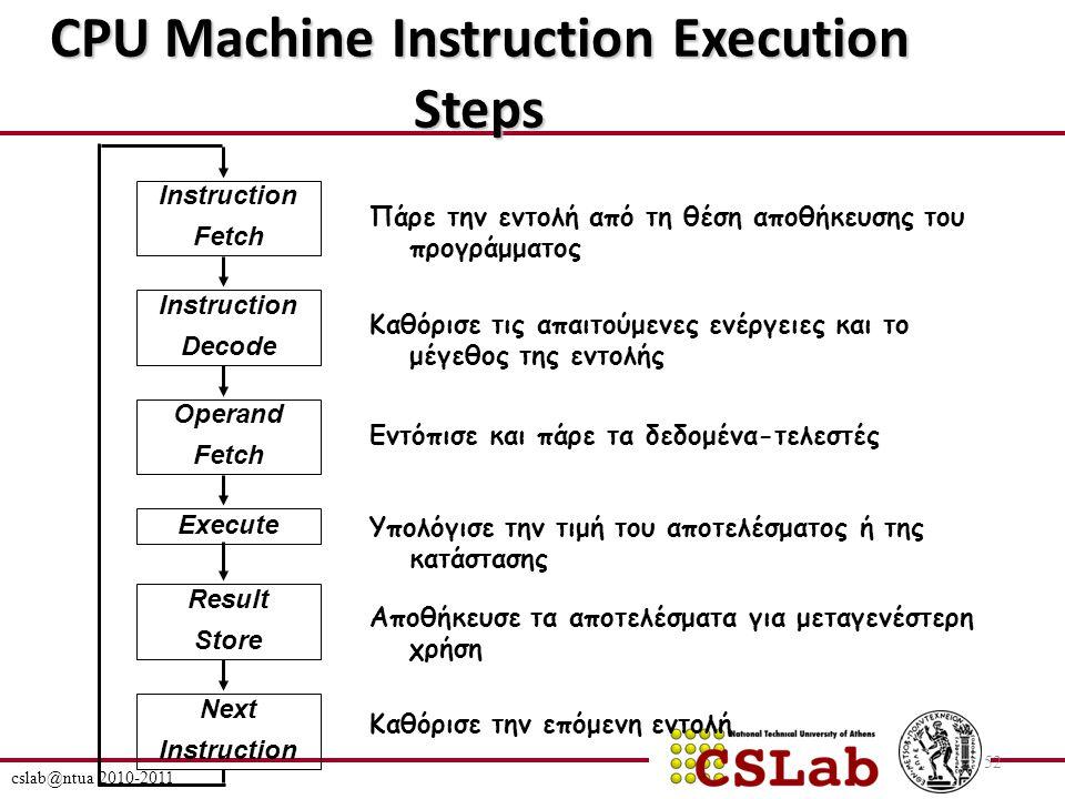 cslab@ntua 2010-2011 52 CPU Machine Instruction Execution Steps Instruction Fetch Instruction Decode Operand Fetch Execute Result Store Next Instruction Πάρε την εντολή από τη θέση αποθήκευσης του προγράμματος Καθόρισε τις απαιτούμενες ενέργειες και το μέγεθος της εντολής Εντόπισε και πάρε τα δεδομένα-τελεστές Υπολόγισε την τιμή του αποτελέσματος ή της κατάστασης Αποθήκευσε τα αποτελέσματα για μεταγενέστερη χρήση Καθόρισε την επόμενη εντολή