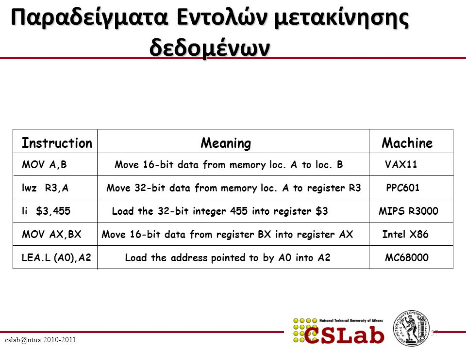 cslab@ntua 2010-2011 57 Παραδείγματα Εντολών μετακίνησης δεδομένων Instruction Meaning Machine MOV A,B Move 16-bit data from memory loc.