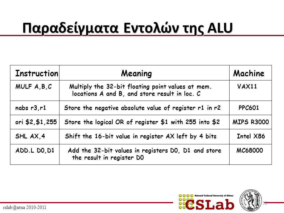 cslab@ntua 2010-2011 58 Παραδείγματα Εντολών της ALU Instruction Meaning Machine MULF A,B,C Multiply the 32-bit floating point values at mem.