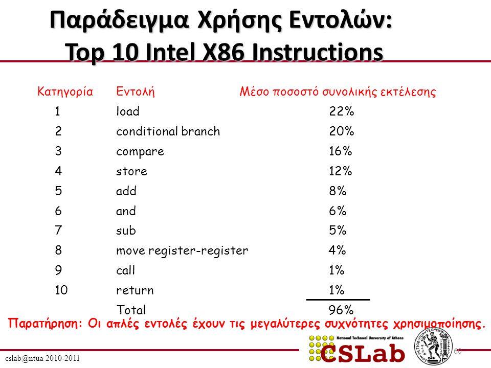 cslab@ntua 2010-2011 60 Παράδειγμα Χρήσης Εντολών: Top 10 Intel X86 Instructions ΚατηγορίαΜέσο ποσοστό συνολικής εκτέλεσης 1 2 3 4 5 6 7 8 9 10 Εντολή load conditional branch compare store add and sub move register-register call return Total Παρατήρηση: Οι απλές εντολές έχουν τις μεγαλύτερες συχνότητες χρησιμοποίησης.