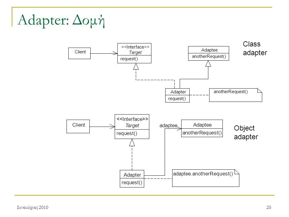 Ιανουάριος 201020 Adapter: Δομή Target > request() Client Adapter request() Adaptee anotherRequest() adaptee adaptee.anotherRequest() anotherRequest() Client Target > request() Adaptee anotherRequest() Adapter request() Class adapter Object adapter