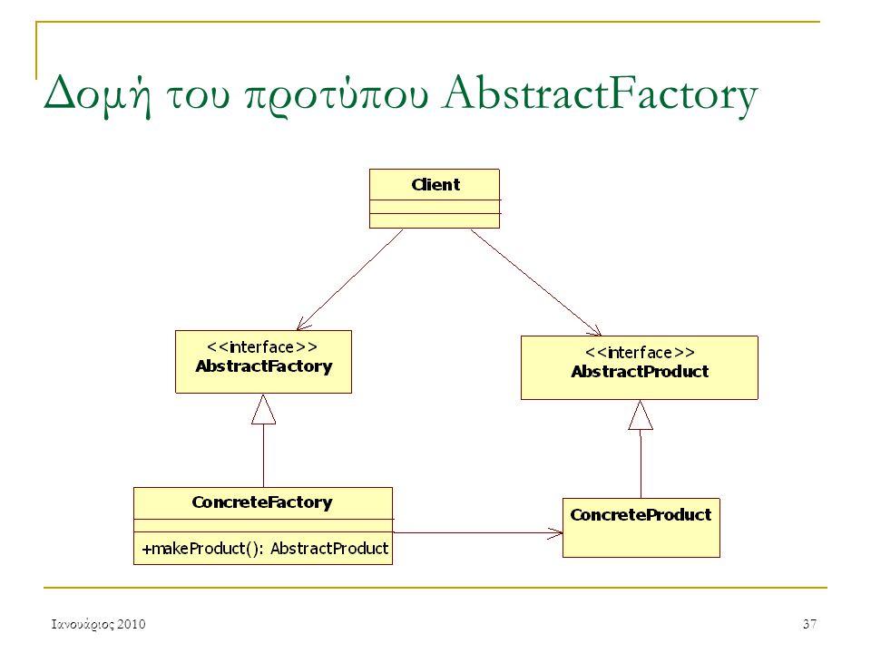 Ιανουάριος 201037 Δομή του προτύπου AbstractFactory