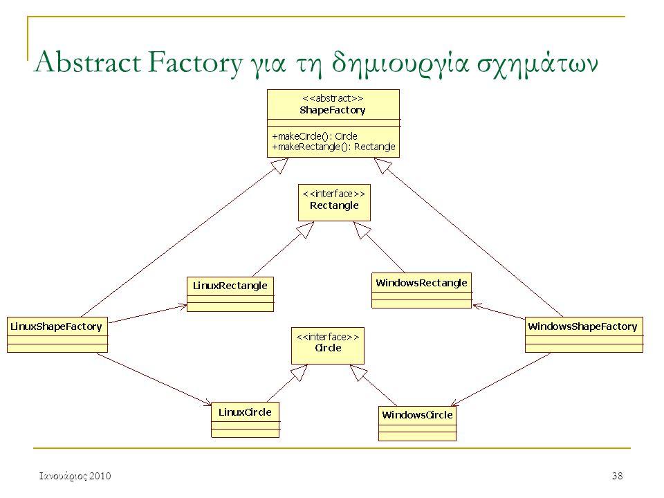Ιανουάριος 201038 Abstract Factory για τη δημιουργία σχημάτων