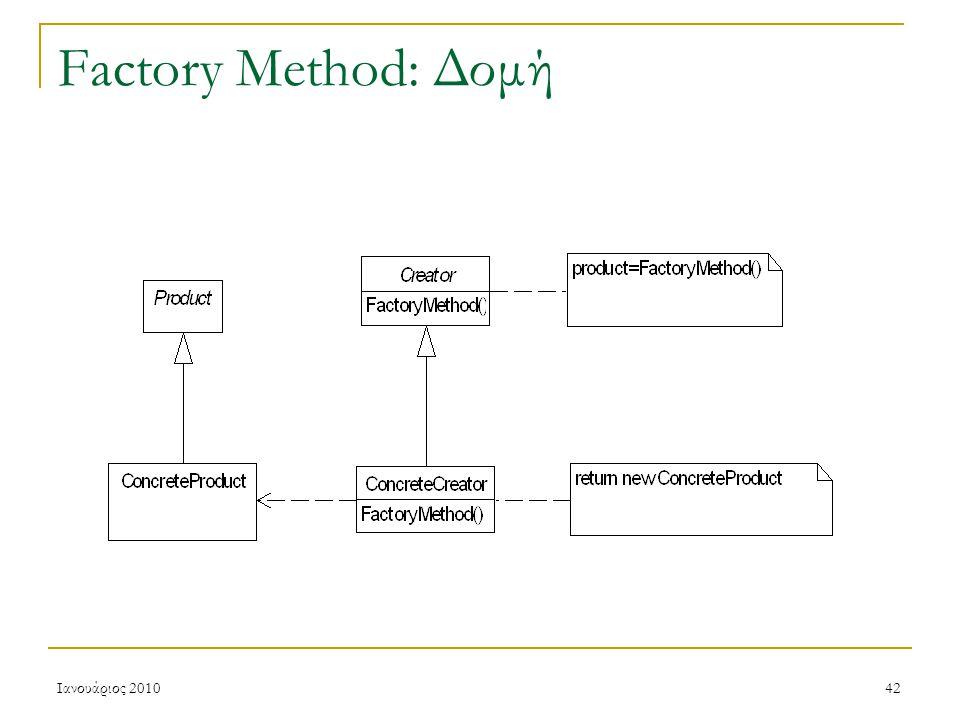 Ιανουάριος 201042 Factory Method: Δομή