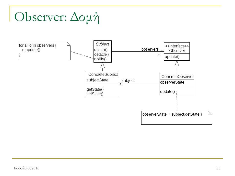 Ιανουάριος 201055 Observer: Δομή Subject attach() detach() notify() Observer > update() * observers * ConcreteObserver observerState update() ConcreteSubject subjectState getState() setState() subject for all o in observers { o.update() } observerState = subject.getState()