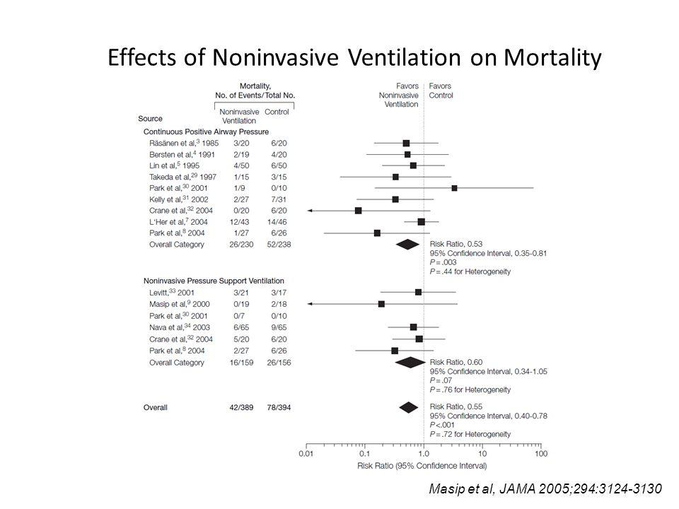 Effects of Noninvasive Ventilation on Mortality Masip et al, JAMA 2005;294:3124-3130