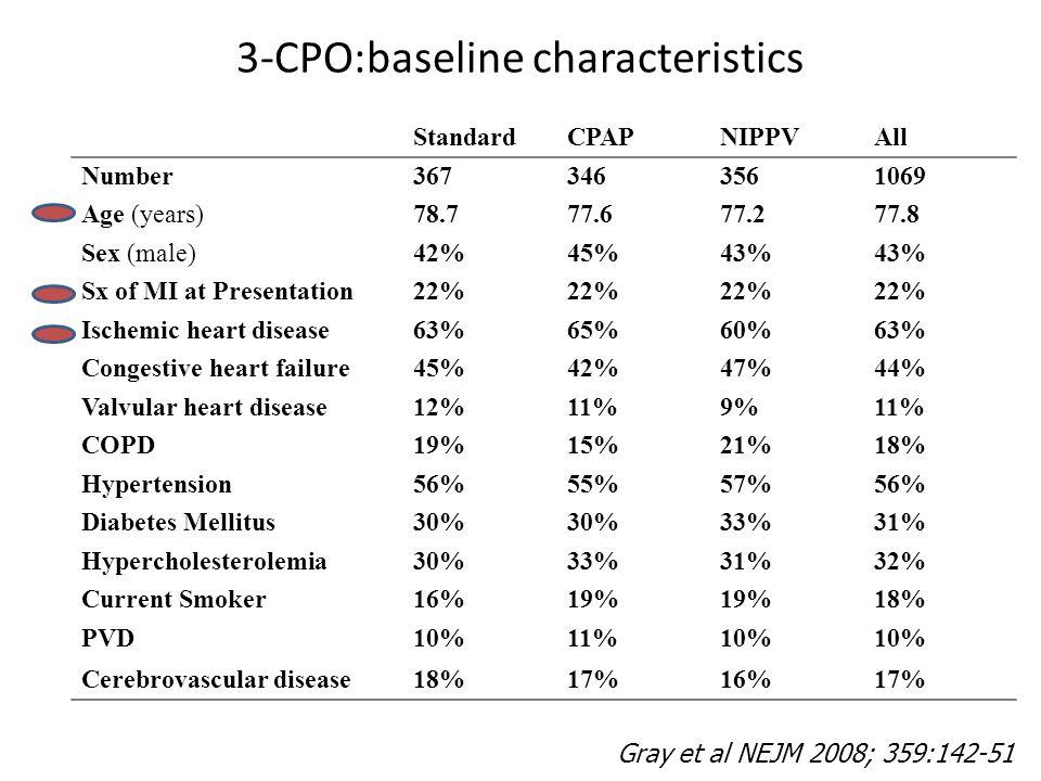 3-CPO:baseline characteristics StandardCPAPNIPPVAll Number3673463561069 Age (years)78.777.677.277.8 Sex (male)42%45%43% Sx of MI at Presentation22% Ischemic heart disease63%65%60%63% Congestive heart failure45%42%47%44% Valvular heart disease12%11%9%11% COPD19%15%21%18% Hypertension56%55%57%56% Diabetes Mellitus30% 33%31% Hypercholesterolemia30%33%31%32% Current Smoker16%19% 18% PVD10%11%10% Cerebrovascular disease18%17%16%17% Gray et al NEJM 2008; 359:142-51