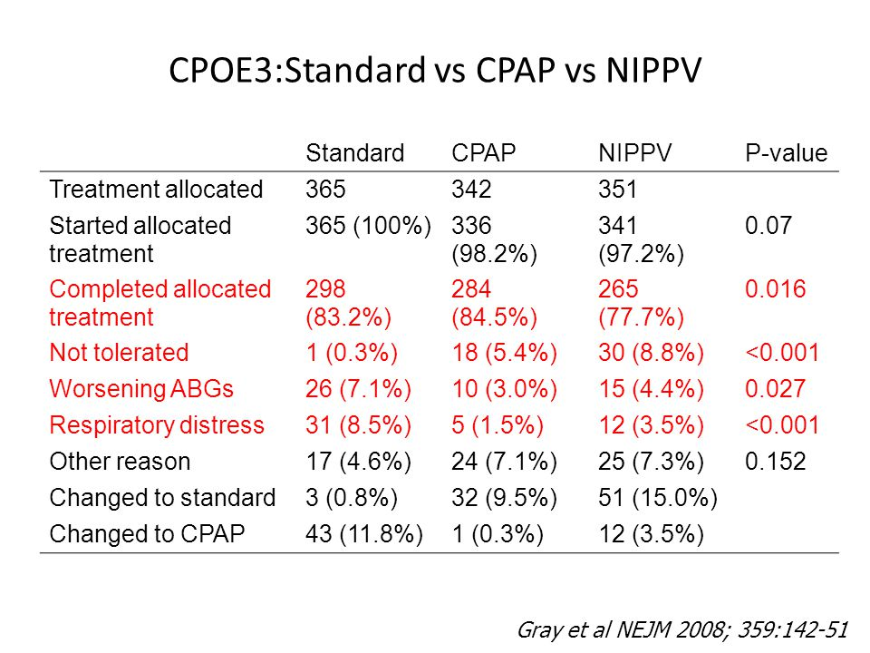 CPOE3:Standard vs CPAP vs NIPPV StandardCPAPNIPPVP-value Treatment allocated365342351 Started allocated treatment 365 (100%)336 (98.2%) 341 (97.2%) 0.07 Completed allocated treatment 298 (83.2%) 284 (84.5%) 265 (77.7%) 0.016 Not tolerated1 (0.3%)18 (5.4%)30 (8.8%)<0.001 Worsening ABGs26 (7.1%)10 (3.0%)15 (4.4%)0.027 Respiratory distress31 (8.5%)5 (1.5%)12 (3.5%)<0.001 Other reason17 (4.6%)24 (7.1%)25 (7.3%)0.152 Changed to standard3 (0.8%)32 (9.5%)51 (15.0%) Changed to CPAP43 (11.8%)1 (0.3%)12 (3.5%) Gray et al NEJM 2008; 359:142-51