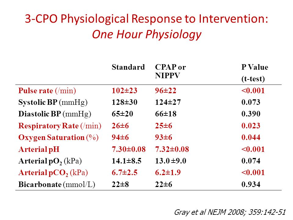 3-CPO Physiological Response to Intervention: One Hour Physiology StandardCPAP or NIPPV P Value (t-test) Pulse rate (/min)102±2396±22<0.001 Systolic B