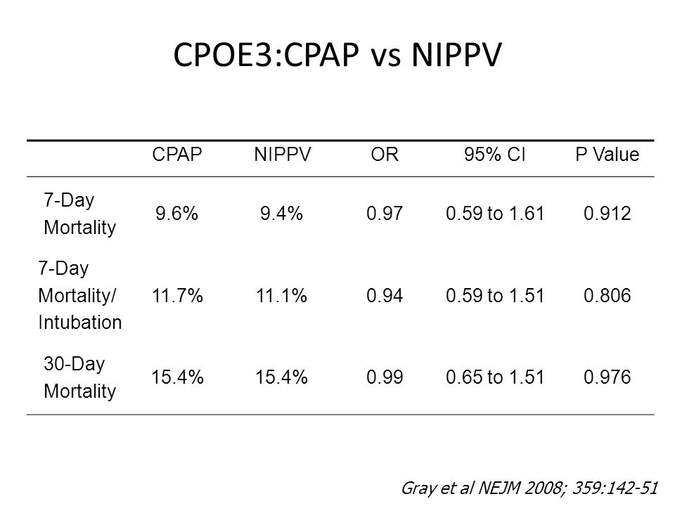 CPOE3:CPAP vs NIPPV CPAPNIPPVOR95% CIP Value 7-Day Mortality 9.6%9.4%0.970.59 to 1.610.912 7-Day Mortality/ Intubation 11.7%11.1%0.940.59 to 1.510.806