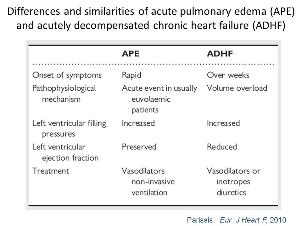 Differences and similarities of acute pulmonary edema (APE) and acutely decompensated chronic heart failure (ADHF) Parissis, Eur J Heart F, 2010