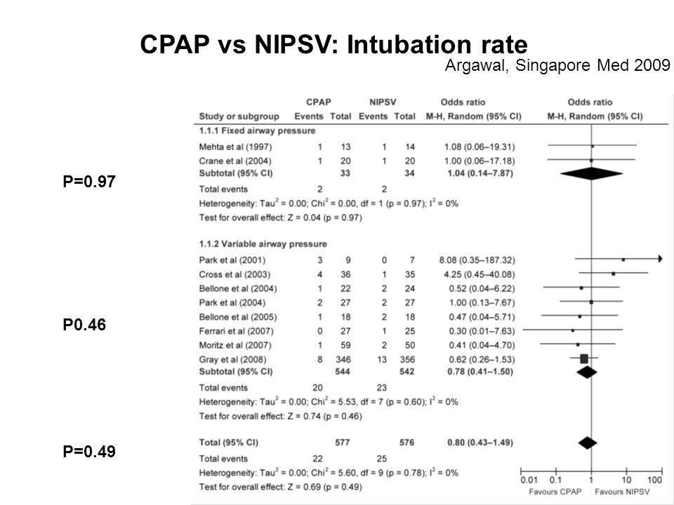 CPAP vs NIPSV: Intubation rate Argawal, Singapore Med 2009 P=0.97 P0.46 P=0.49
