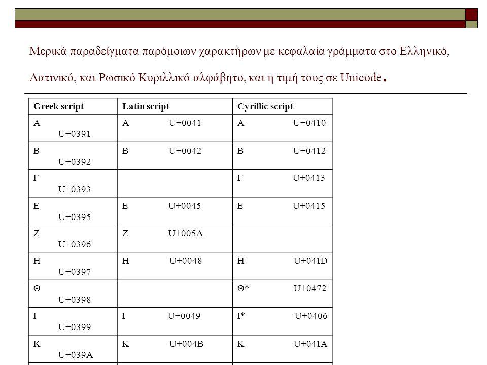 Μερικά παραδείγματα παρόμοιων χαρακτήρων με κεφαλαία γράμματα στο Ελληνικό, Λατινικό, και Ρωσικό Κυριλλικό αλφάβητο, και η τιμή τους σε Unicode. Greek