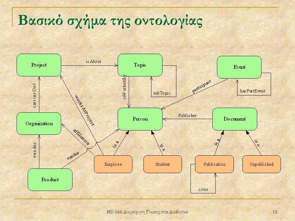 ΗΥ-566 Διαχείρηση Γνώσης στο Διαδίκτυο 10 Βασικό σχήμα της οντολογίας