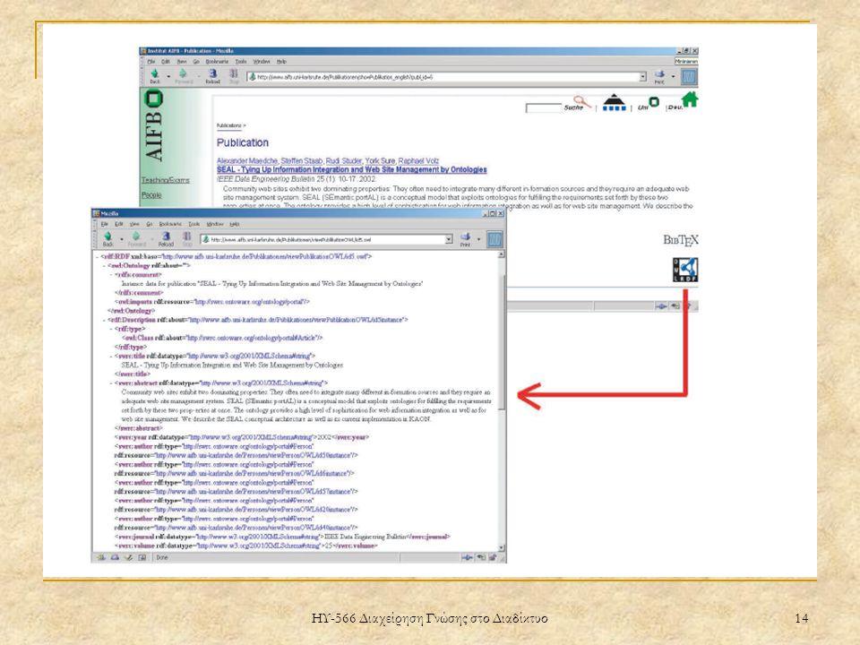 ΗΥ-566 Διαχείρηση Γνώσης στο Διαδίκτυο 14