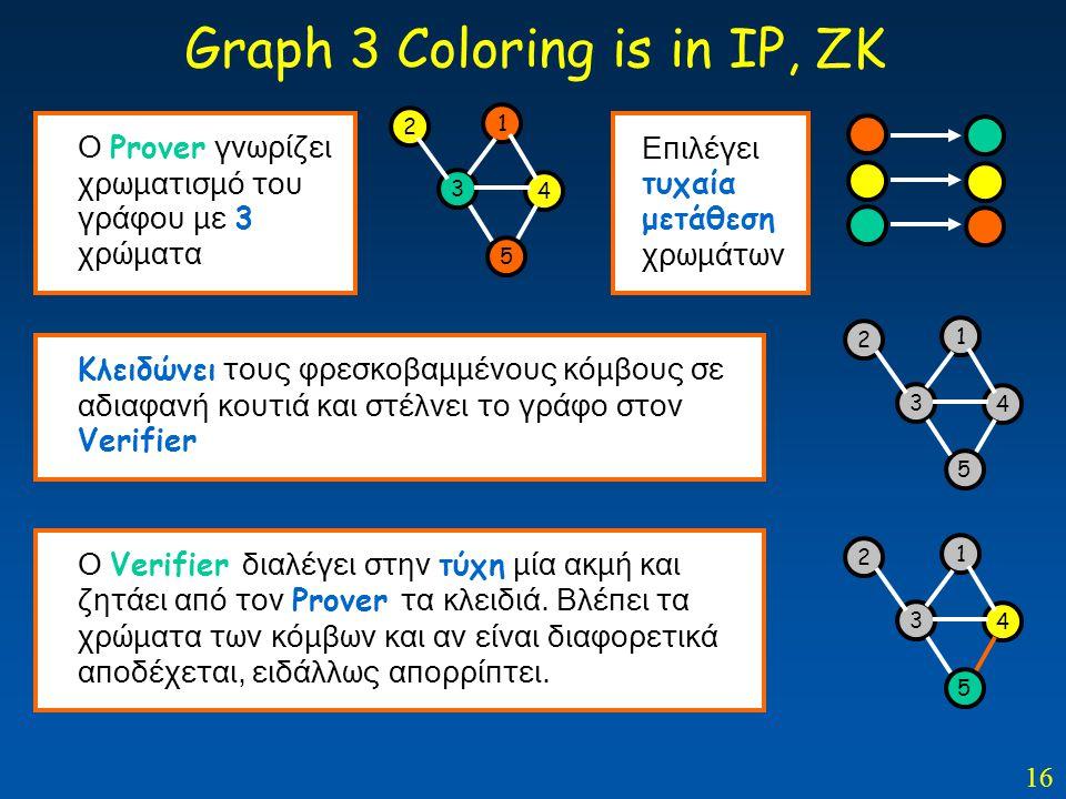 16 Graph 3 Coloring is in ΙΡ, ΖΚ 3 4 1 5 2 O Prover γνωρίζει χρωματισμό του γράφου με 3 χρώματα Επιλέγει τυχαία μετάθεση χρωμάτων 3 4 1 5 2 Κλειδώνει