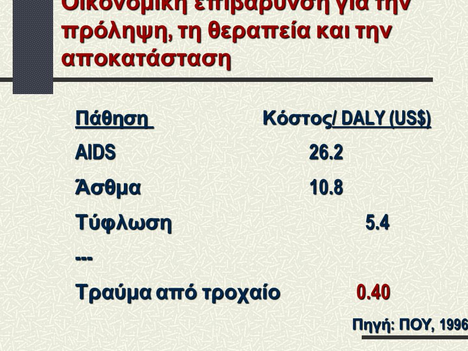 Οικονομική επιβάρυνση για την πρόληψη, τη θεραπεία και την αποκατάσταση Πάθηση Κόστος / DALY (US$) AIDS26.2 Άσθμα 10.8 Τύφλωση 5.4 --- Τραύμα από τροχ