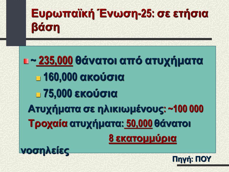 ~ 235,000 θάνατοι από ατυχήματα 160,000 ακούσια 160,000 ακούσια 75,000 εκούσια 75,000 εκούσια Ατυχήματα σε ηλικιωμένους : ~100 000 Ατυχήματα σε ηλικιω