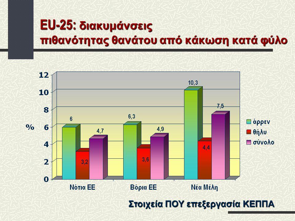 EU-25: διακυμάνσεις πιθανότητας θανάτου από κάκωση κατά φύλο Στοιχεία ΠΟΥ επεξεργασία ΚΕΠΠΑ
