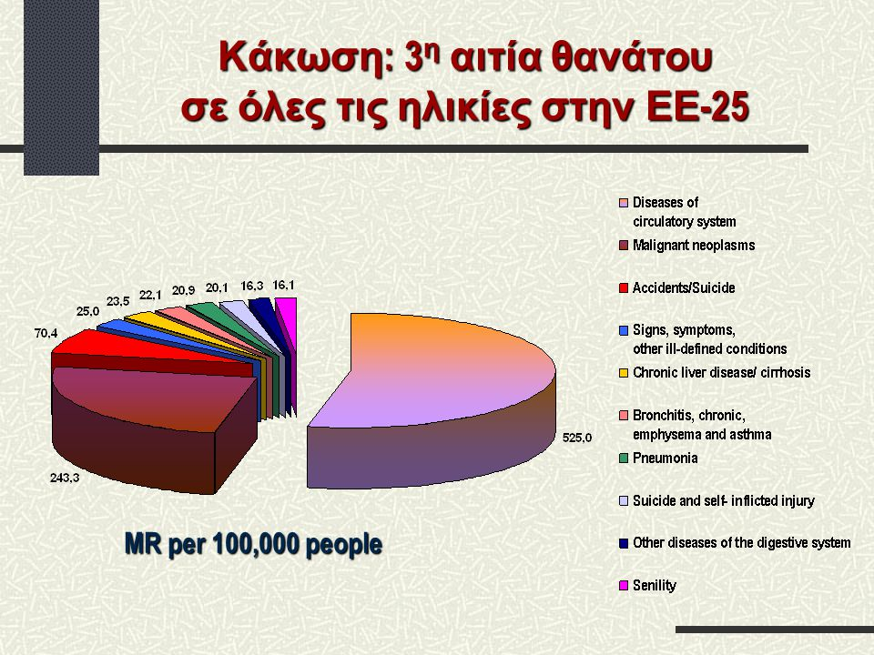 Κάκωση : 1 η αιτία θανάτου στην παιδική ηλικία (1-14 ετών, ΕΕ -15) Στοιχεία ΠΟΥ επεξεργασμένα στο ΚΕΠΠΑ MR per 100,000 people