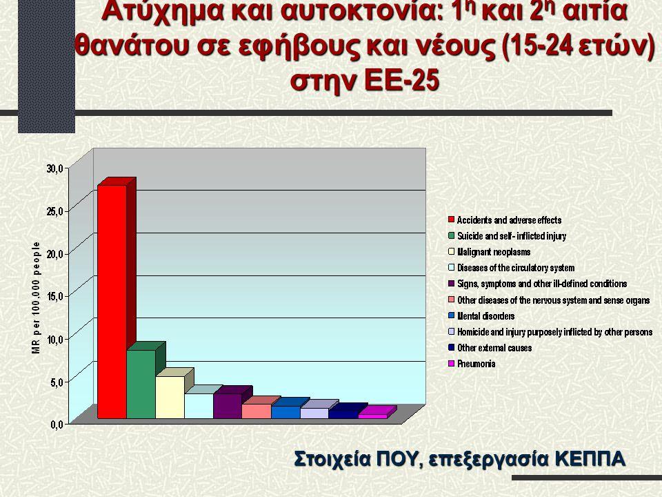 Ατύχημα και αυτοκτονία : 1 η και 2 η αιτία θανάτου σε εφήβους και νέους (15-24 ετών ) στην ΕΕ -25 Στοιχεία ΠΟΥ, επεξεργασία ΚΕΠΠΑ