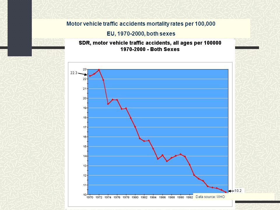 EU, M Motor vehicle traffic accidents mortality rates per 100,000 EU, 1970-2000, both sexes Data source: WHO