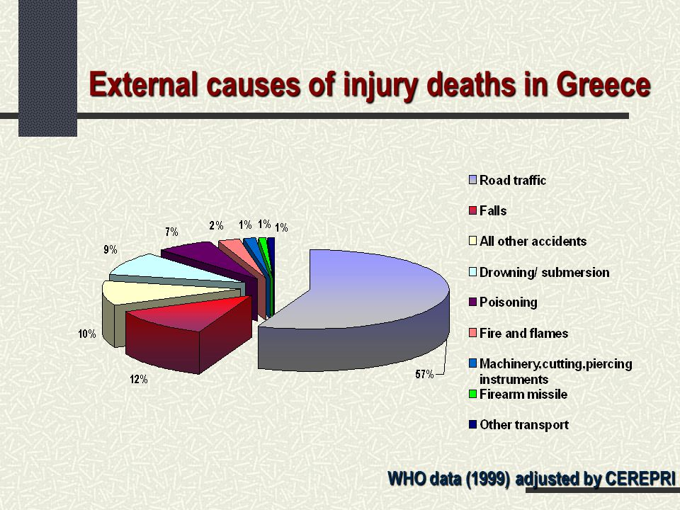 External causes of injury deaths in Greece WHO data (1999) adjusted by CEREPRI