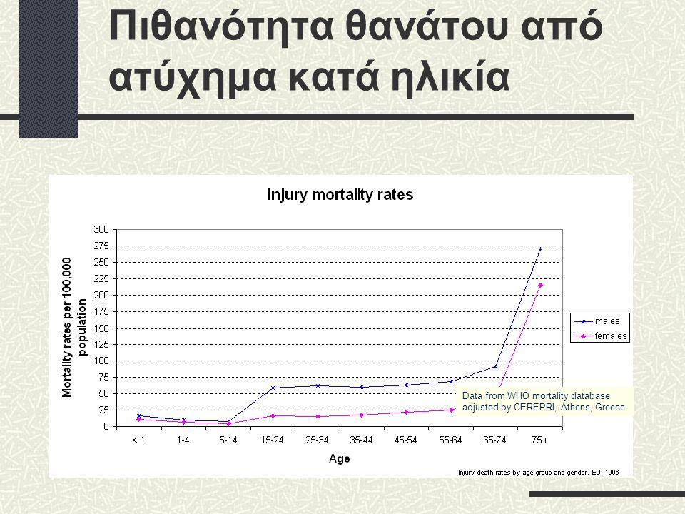 Data from WHO mortality database adjusted by CEREPRI, Athens, Greece Πιθανότητα θανάτου από ατύχημα κατά ηλικία