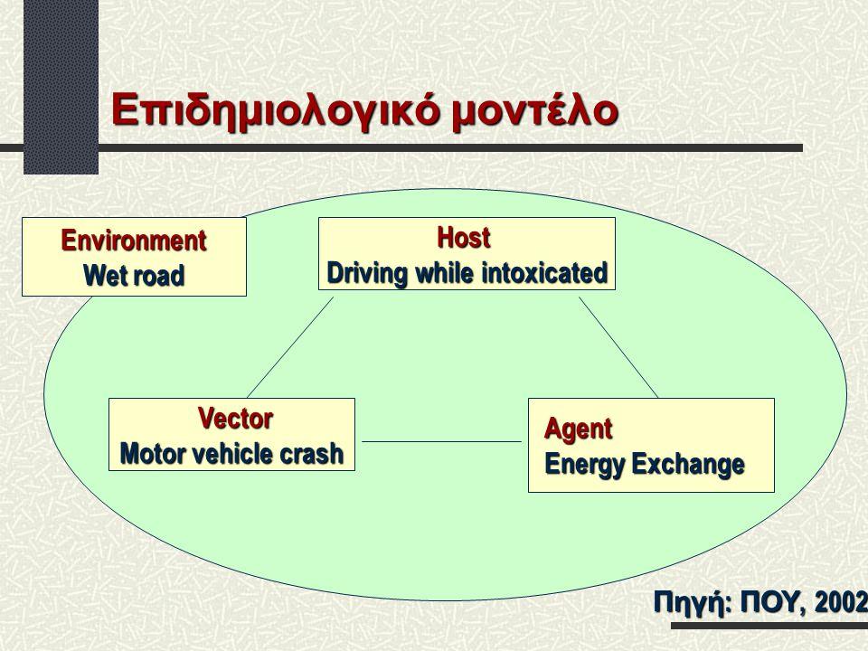 Επιδημιολογικό μοντέλο Πηγή : ΠΟΥ, 2002 Environment Wet road Host Driving while intoxicated Vector Vector Motor vehicle crash Agent Energy Exchange