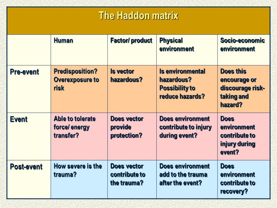 The Haddon matrix Human Factor/ product Physical environment Socio-economic environment Pre-event Predisposition? Overexposure to risk Is vector hazar