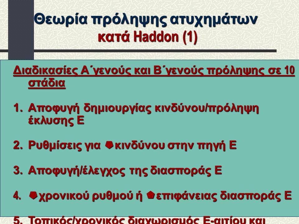 Θεωρία πρόληψης ατυχημάτων κατά Haddon (2) κατά Haddon (2) Διαδικασίες Α΄γενούς και Β΄γενούς πρόληψης σε 10 στάδια 6.Παρεμβολή προστατευτικού φράγματος 7.Τροποποίηση χαρακτηριστικών ενεργειακής πηγής 8.Αύξηση των ορίων ανοχής του οργανισμού 9.Παροχή έγκαιρης περίθαλψης 10.