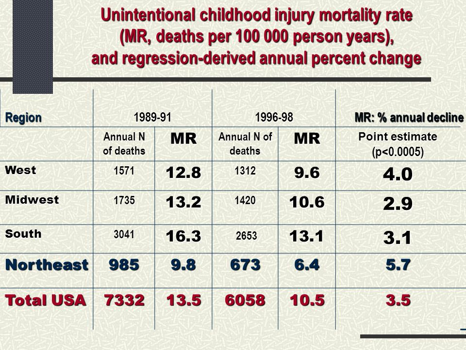 Childhood unintentional injury mortality rate in 4 major geographic regions and the US overall, in two time periods (1989-91 & 1996-98) MR