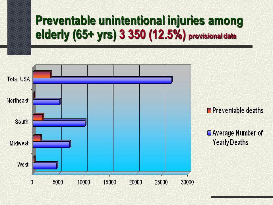 Preventable unintentional injuries among elderly (65+ yrs) 3 350 (12.5%) provisional data