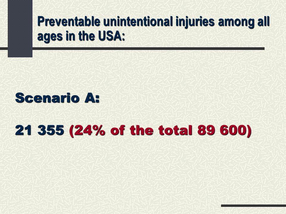 Northeast Region: why more injury safe.Northeast Region: why more injury safe.