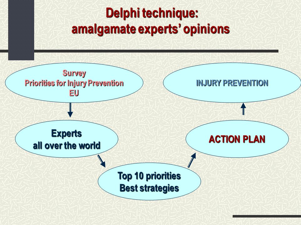 Delphi technique: amalgamate experts' opinions Delphi technique: amalgamate experts' opinions Survey Priorities for Injury Prevention EU Experts all o