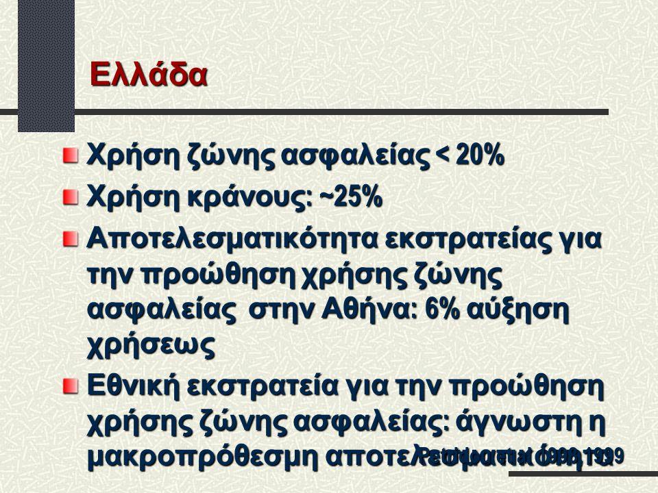 Ελλάδα Αποφυγή περίπου 2500 θανάτων από τροχαία (1:5) Χρήση ζώνης ασφαλείας : 300 θάνατοι ετησίως Χρήση κράνους : 200 θάνατοι ετησίως Petridou et al 1998,1999