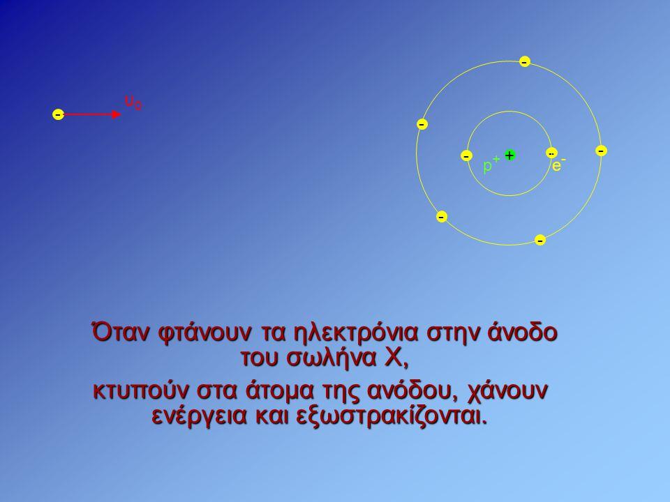 Όταν φτάνουν τα ηλεκτρόνια στην άνοδο του σωλήνα Χ, - e-e- + p+p+ - - - - - - - υ0υ0 κτυπούν στα άτομα της ανόδου, χάνουν ενέργεια και εξωστρακίζονται