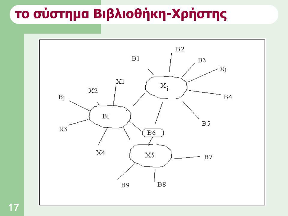 17 το σύστημα Βιβλιοθήκη-Χρήστης
