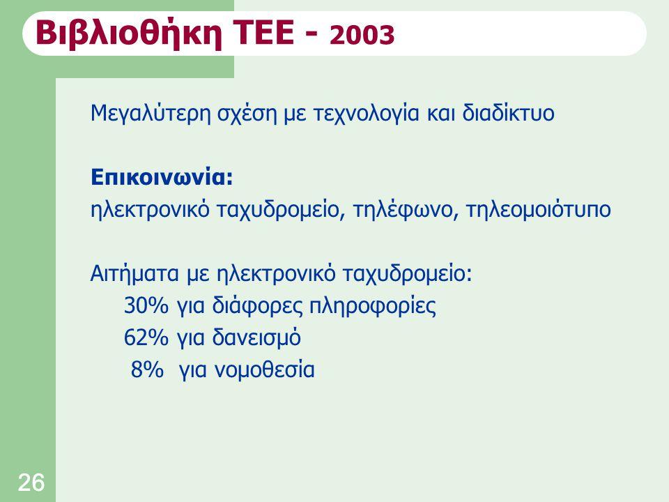 26 Μεγαλύτερη σχέση με τεχνολογία και διαδίκτυο Επικοινωνία: ηλεκτρονικό ταχυδρομείο, τηλέφωνο, τηλεομοιότυπο Αιτήματα με ηλεκτρονικό ταχυδρομείο: 30% για διάφορες πληροφορίες 62% για δανεισμό 8% για νομοθεσία Βιβλιοθήκη ΤΕΕ - 2003