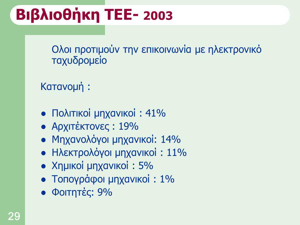 29 Ολοι προτιμούν την επικοινωνία με ηλεκτρονικό ταχυδρομείο Κατανομή : Πολιτικοί μηχανικοί : 41% Αρχιτέκτονες : 19% Μηχανολόγοι μηχανικοί: 14% Ηλεκτρολόγοι μηχανικοί : 11% Χημικοί μηχανικοί : 5% Τοπογράφοι μηχανικοί : 1% Φοιτητές: 9% Βιβλιοθήκη ΤΕΕ- 2003