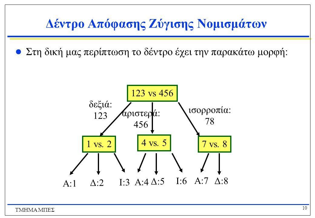 10 ΤΜΗΜΑ ΜΠΕΣ Δέντρο Απόφασης Ζύγισης Νομισμάτων Στη δική μας περίπτωση το δέντρο έχει την παρακάτω μορφή: 123 vs 456 1 vs. 2 δεξιά: 123 ισορροπία: 78